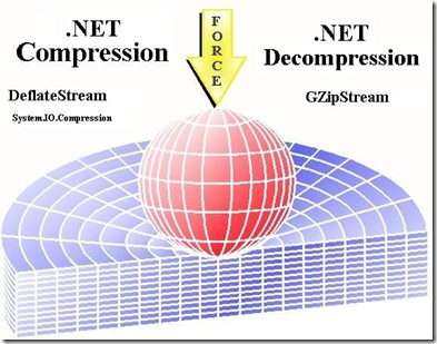 compression and decompression in multimedia The basics of data compression and how youtube, netflix and spotify stream  your stuff  compression decompressedor, making things smaller: a visual.